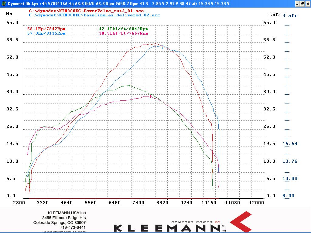 Arizona Trail Riders View Topic Understanding The Ktm Power Valve 2012 450 Xc W Wiring Diagram