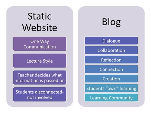 Blog vs. Static Website for the Classroom