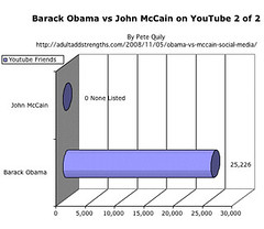 Barack Obama vs. John McCain on YouTube 2 of 2