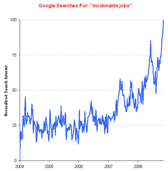 """Google Searches for """"mcdonalds jobs"""""""