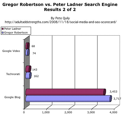 Gregor Robertson Vs. Peter Ladner Google Video Technorati Google Blog.