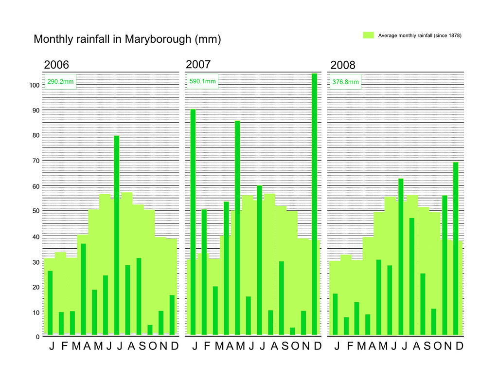 comparison of monthly rainfall in Maryborough
