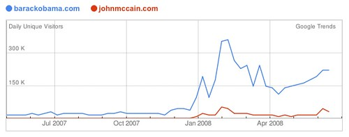 barackobama.com vs. johnmccain.com