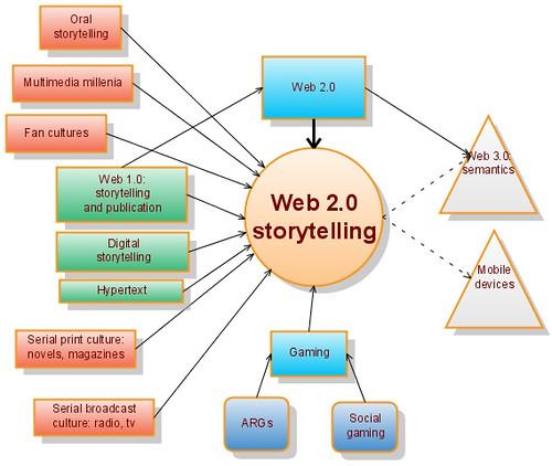 Web 2.0 storytelling