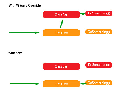 Virtual/Override Explanation