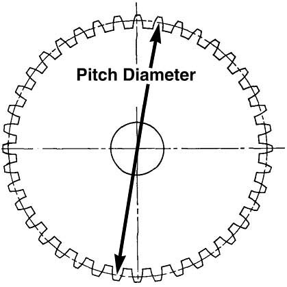 how to work out circle diameter
