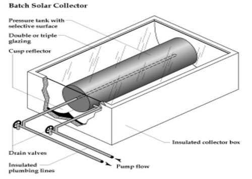 THERMO SIPHONING AND SIMPLE BATCH HEATER