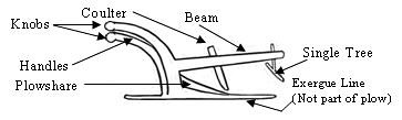 Nipper Plow diagram