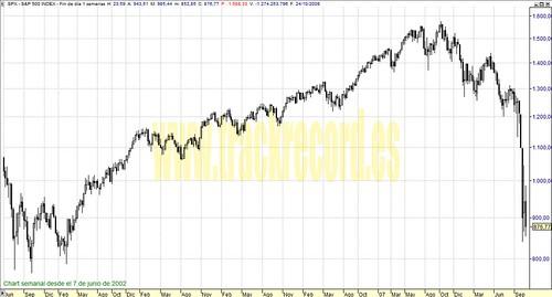S&P500 perspectiva en semanal (de 7 junio 2002 a 24 octubre 2008)