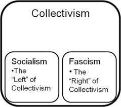 zooming in on the collectivist quadrant