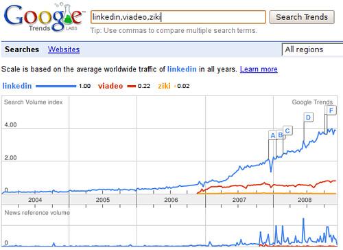 Google Trends - LinkedIn, Viadeo, Ziki dans le monde