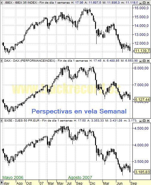 Perspectiva Semanal índices Europa Ibex 35, Dax Xetra 30 y DJ EuroStoxx 50 (5 septiembre 2008)