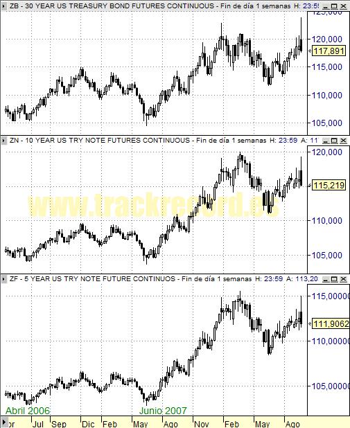 Perspectiva Semanal bonos USA ZB 30 años, ZN 10 años y ZF 5 años (19 septiembre 2008)