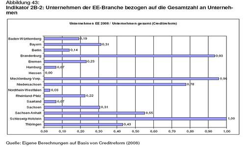 Anzahl Unternehmen Erneuerbare Energien