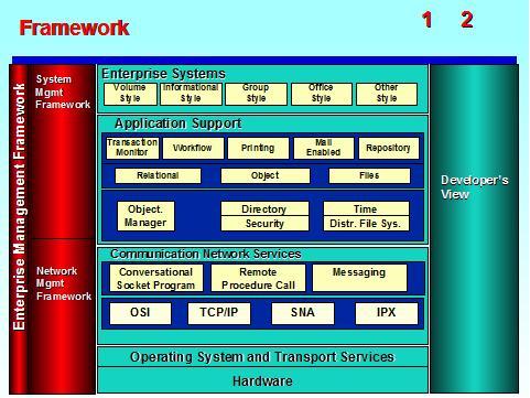 EA Deliverable: Architecture Strategy: System & Network Management ...