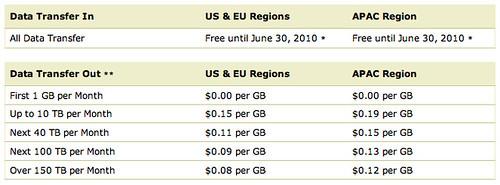 APAC - Singapore Pricing 2