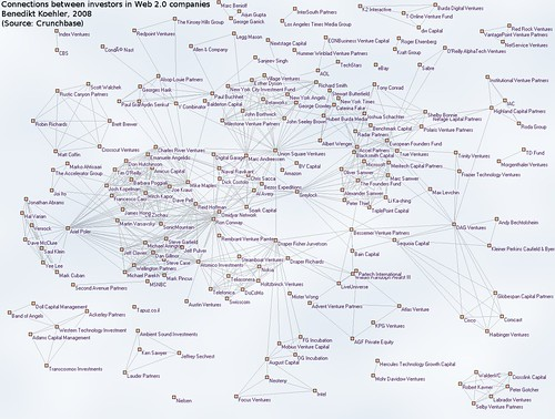 Connections between investors in Web 2.0 companies