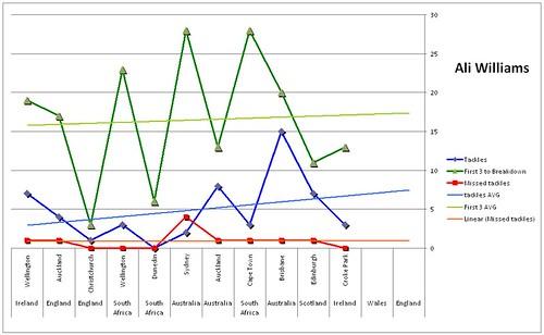 williams graph