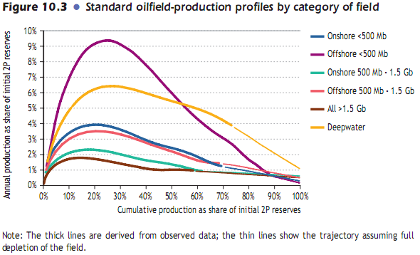 decline-profiles