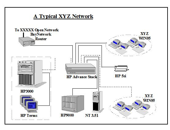Sample system blueprint section 2 communication network the proposed xyz network consists of the additional hp9000 server nt server and win95 desktops the hp3000 may exist for a period in time before it is malvernweather Image collections