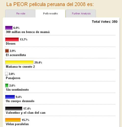 peor pelicula peruana 2008