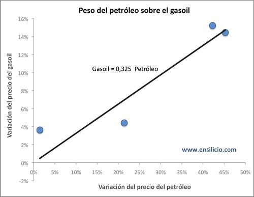 Gráfica petróleo (3)