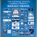 The Graphic Design of Barack Obama by ChrisM70