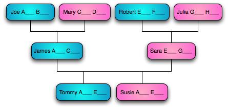Surnames in Spain