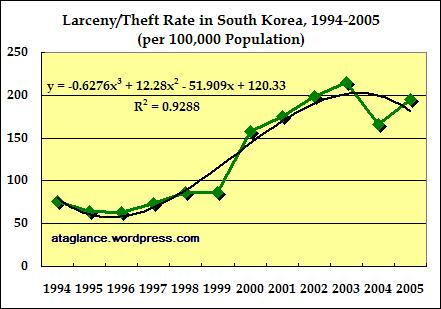 larceny-rate-1994-2005