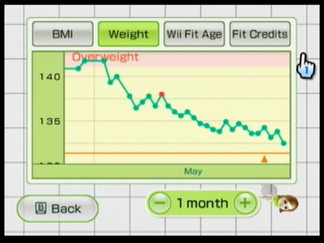 Wii Fit Weight Chart