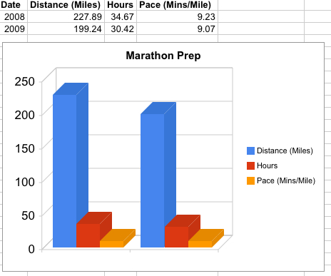Marathon training comparison