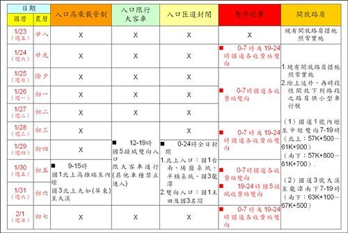 春節假期國道交通疏導措施一覽表