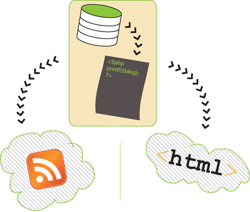 Blog Output Diagram; RSS, HTML