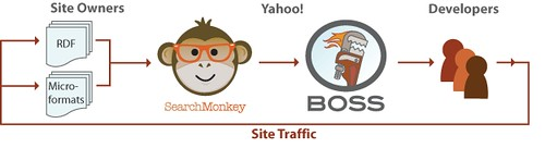 BOSS site traffic