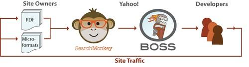 Yahoo! Boss