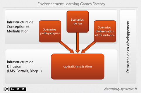 Le concept Learning Game Factory.JPG