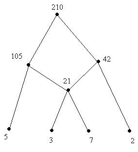 Hasse diagram help please yahoo answers hasse diagram help please ccuart Choice Image