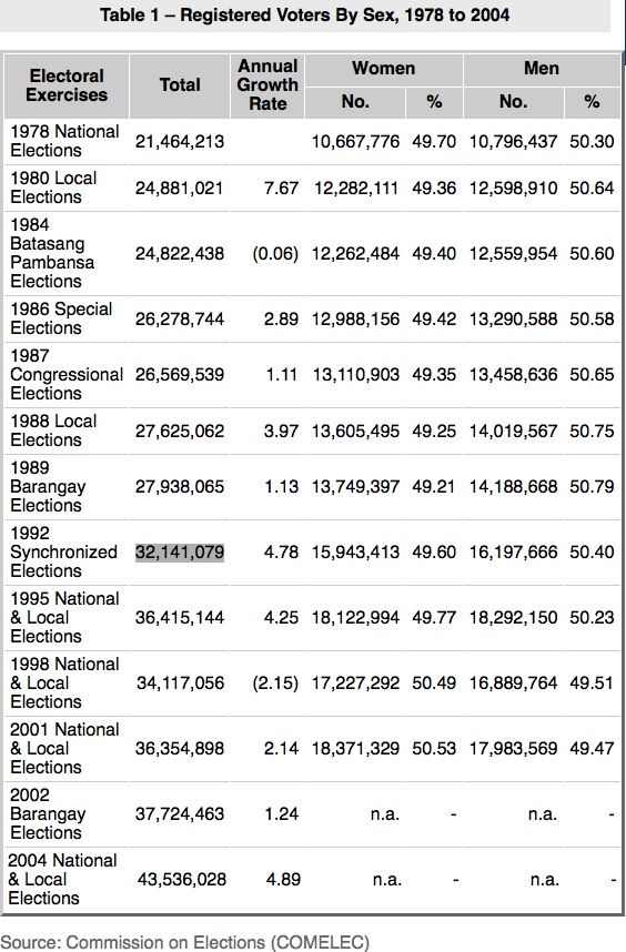 registered voters 1978-2004