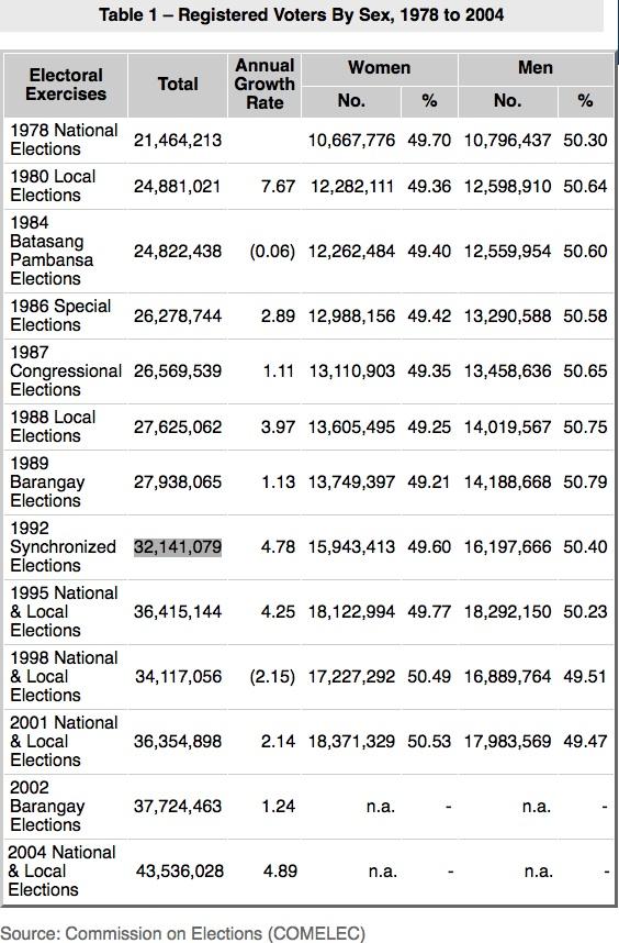 registered voters 1978-2004