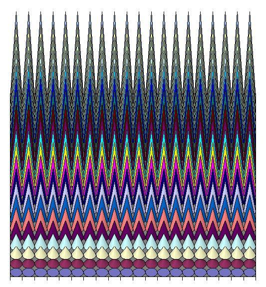 gráfico de conos Microsoft Excel