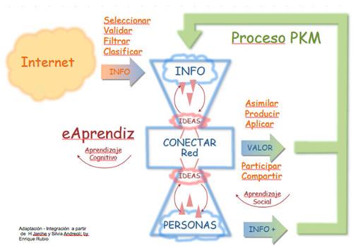 Proceso PKM