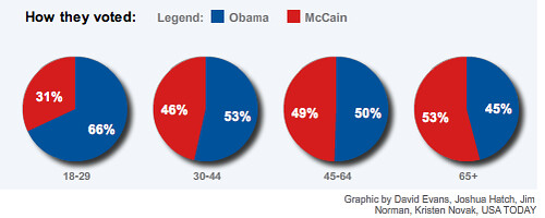 how_ages_voted