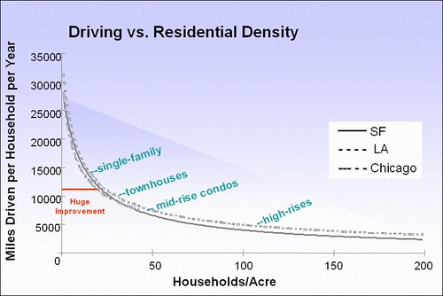 driving goes down as density goes up (by: John Holtzclaw, et al.)