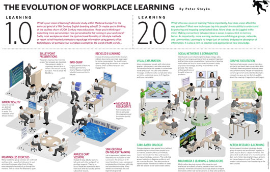Learning Infographic