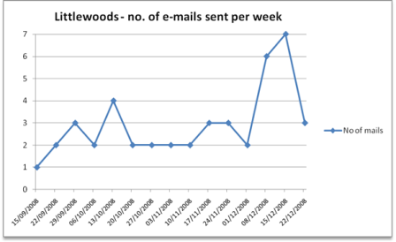 Littlewoods email frequency