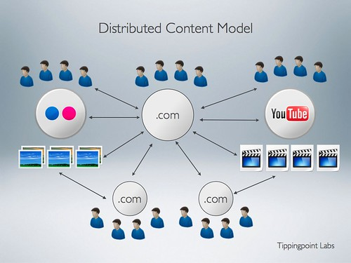The Distributed Content Model provides you with context for your content.