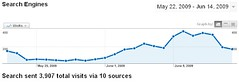 Videolicious.tv Search Engine Traffic 05/22/09...