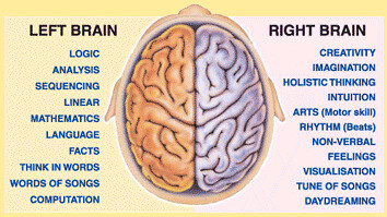 Left_Vs_Right_Brain