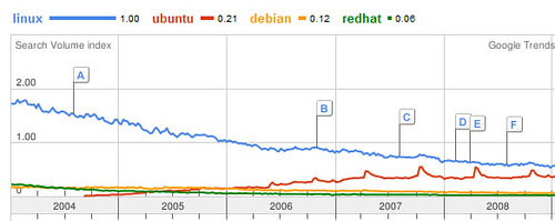 Linux vs Ubuntu: picture Linux vs Ubuntu by danielbroche