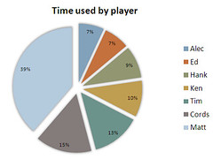 D&D Times by Player